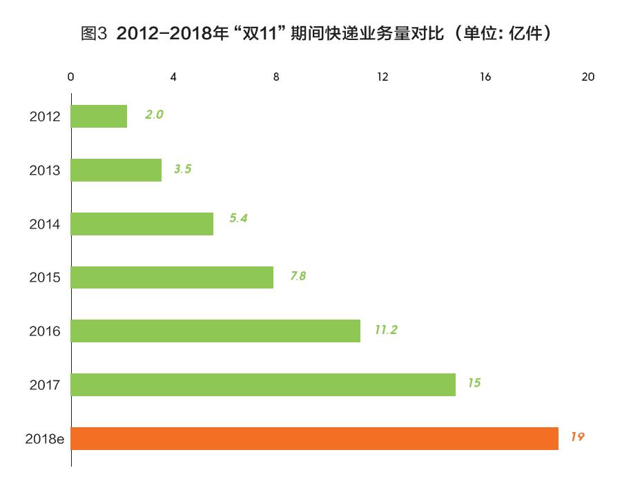 2018年臨沂到寧夏物流雙十一數據