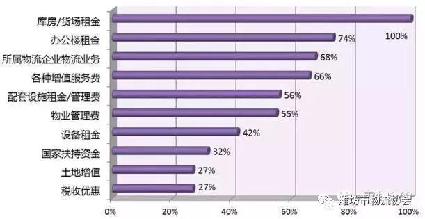 物流行业的租金所占比较