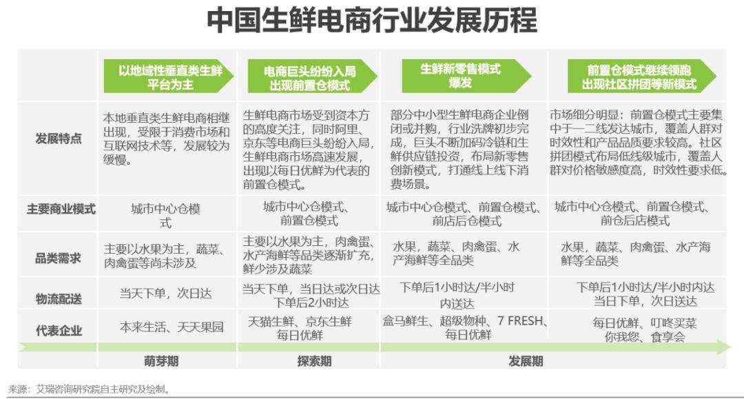 中国生鲜行业电商发展历程