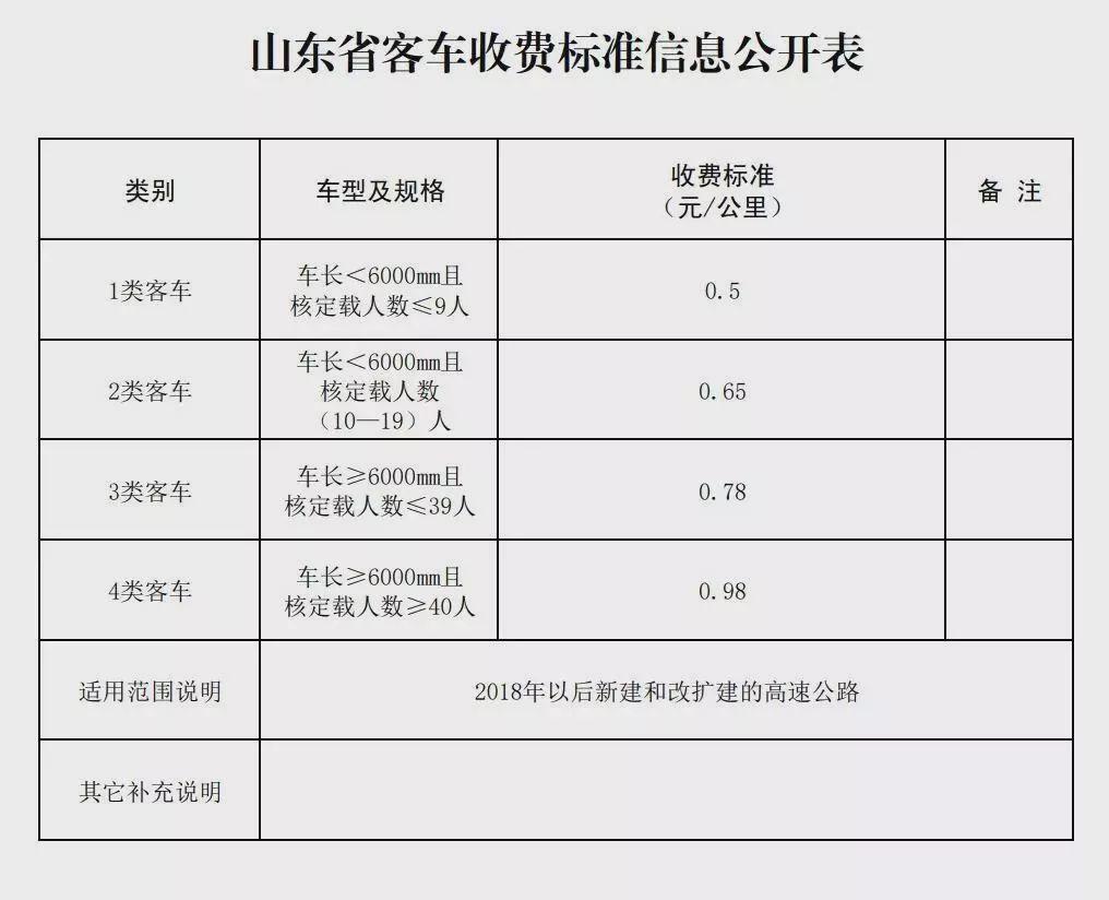 山东省高速公路车辆通行费收费标准